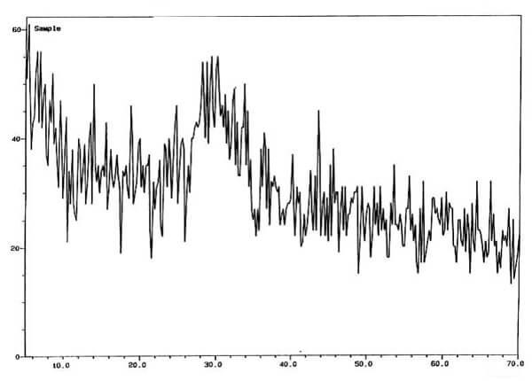 نمودار اسیلوسکوپ وایرلس