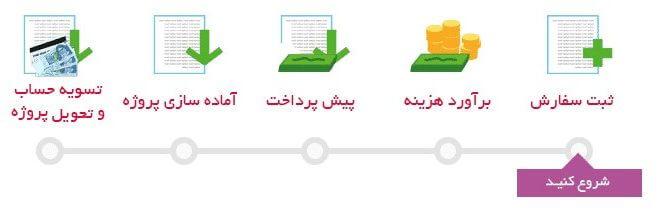 مراحل سفارش پروژه